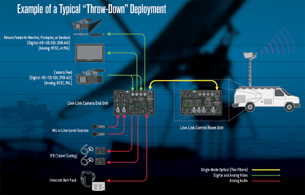Studio-Technologies_Live_Link_LLTDDeployment-B